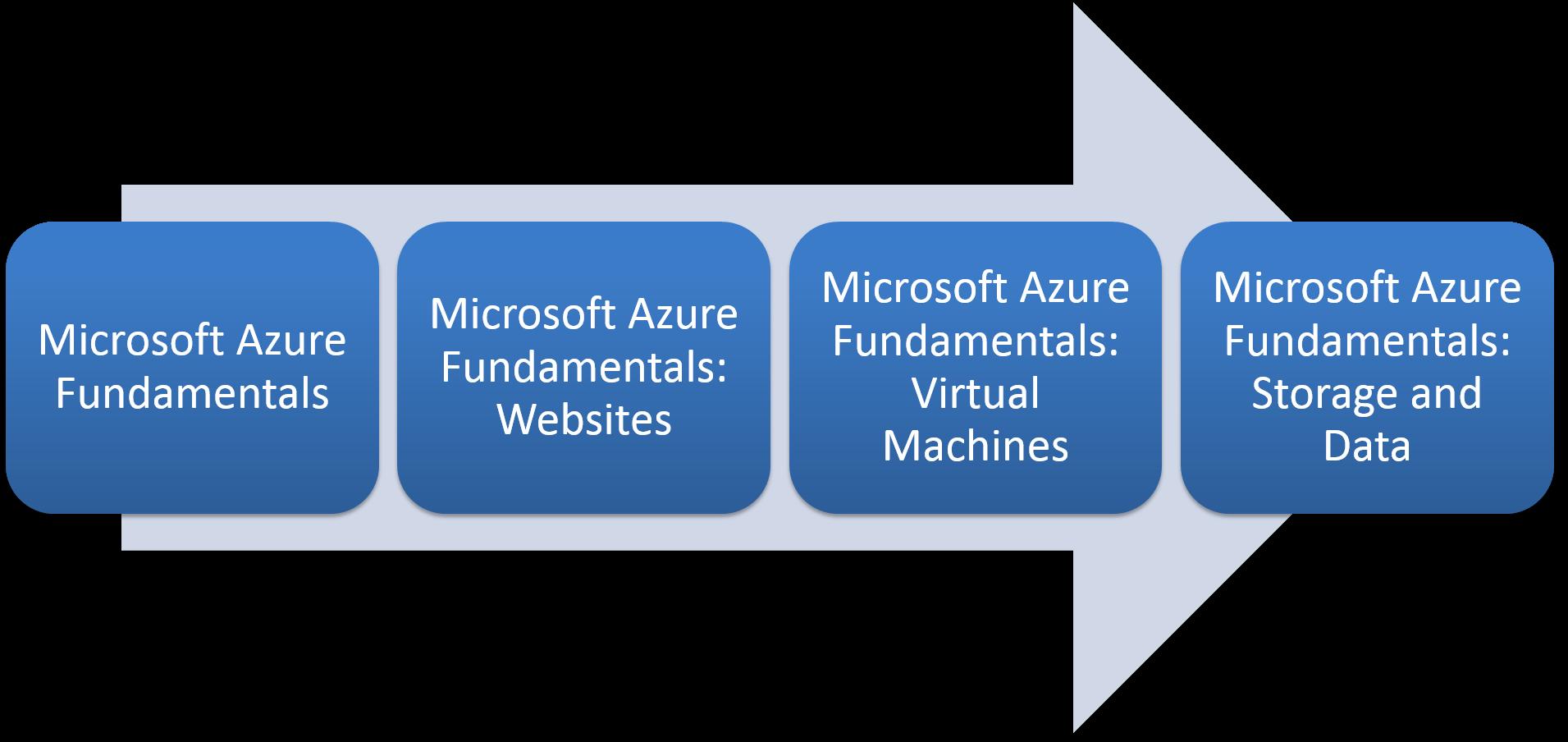 Learning Paths Microsoft Azure 2470872 - bunkyo info